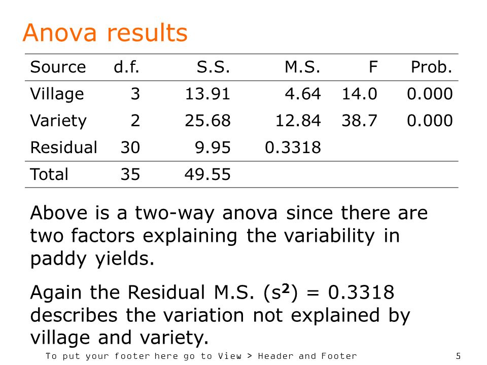 To put your footer here go to View > Header and Footer 6 Sample sizes Above shows data is not balanced.