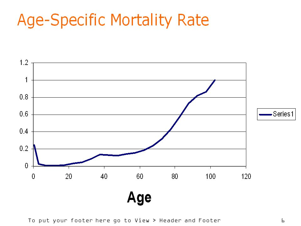 7 Notes: 1 Graph shows a local peak in age-group 35- 39.