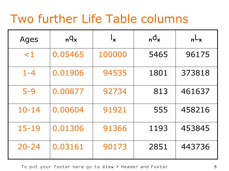 To put your footer here go to View > Header and Footer 8 Two further Life Table columns Ages nqxnqx lxlxndxndxnLxnLx <10.05465100000546596175 1-40.019