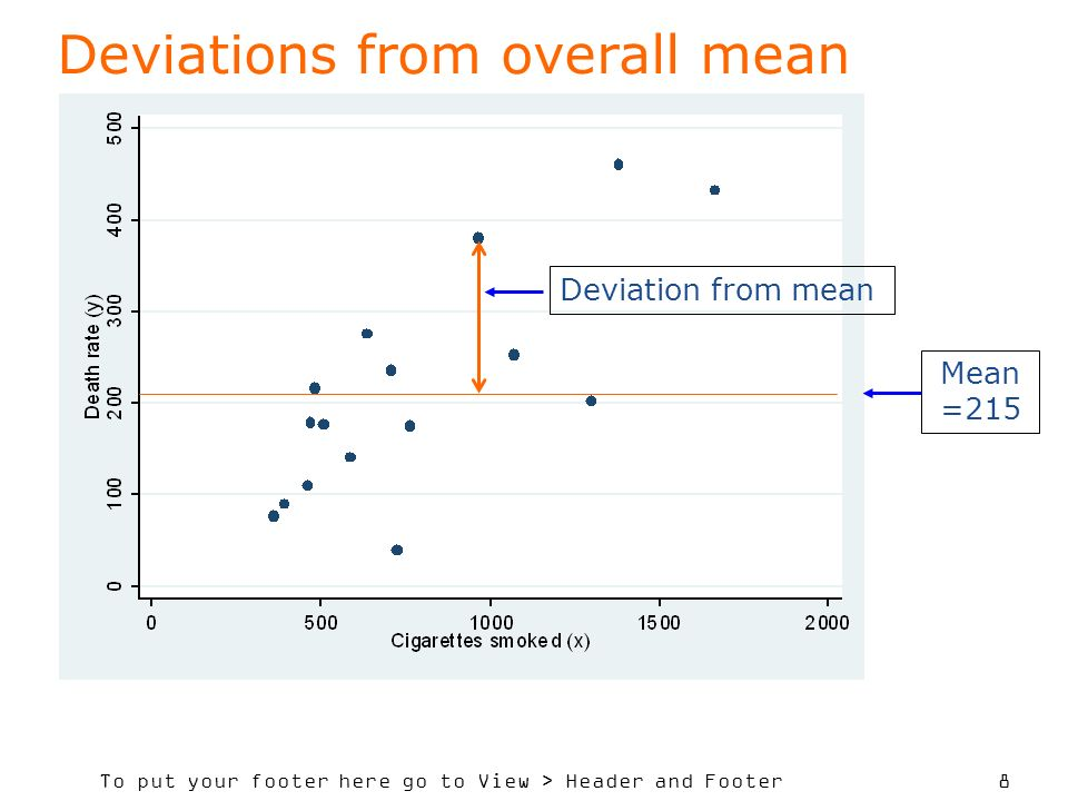 To put your footer here go to View > Header and Footer 8 Deviations from overall mean Mean =215 Deviation from mean
