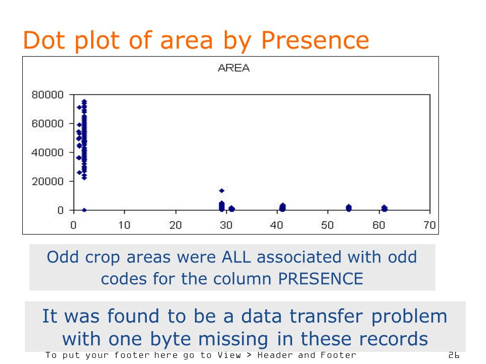 To put your footer here go to View > Header and Footer 26 Dot plot of area by Presence Odd crop areas were ALL associated with odd codes for the colum