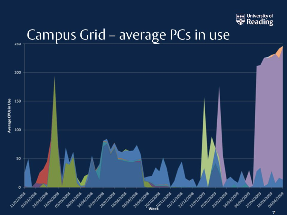 Campus Grid – average PCs in use 7