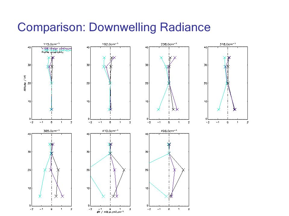 Comparison: Downwelling Radiance