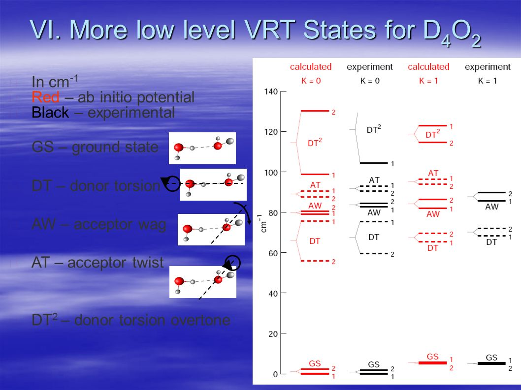 In cm -1 Red – ab initio potential Black – experimental GS – ground state DT – donor torsion AW – acceptor wag AT – acceptor twist DT 2 – donor torsion overtone VI.