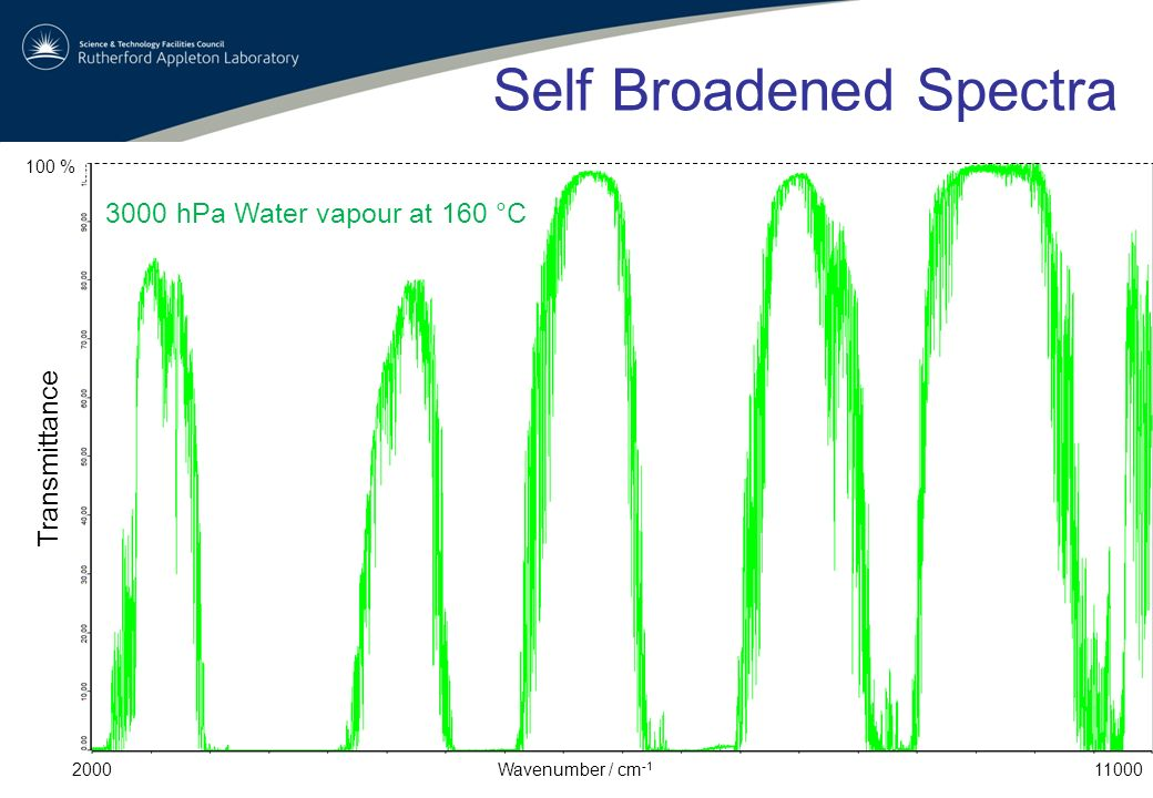 Example Spectra Air Broadened Spectra 600 mbar water vapour in 5 bar total pressure mixture with air at 160 deg.