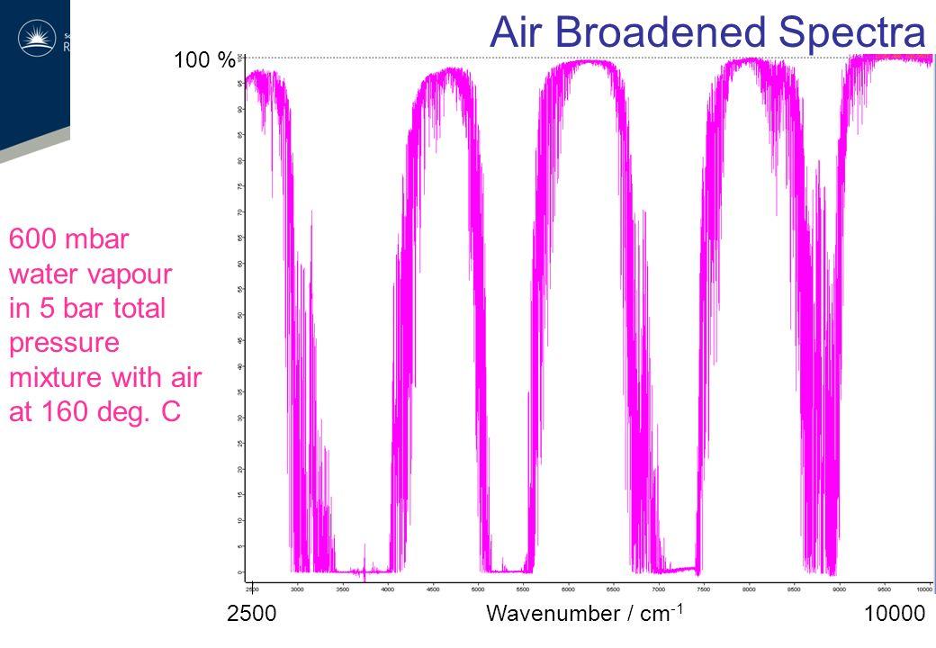 Pure H 2 O measurements (self-continuum): 1) empty cell 2) Argon (same pressure as H 2 O in step 3) 3) pure H 2 O (same pressure as in step 2) 4) Argon (same pressure as H 2 O in step 3) 5) empty cell (quick measurement) H 2 O + Air measurements (foreign-continuum): 1) empty cell 2) Air (5 atm) 3) Air + H 2 O (5 atm total) 4) Same as in 2) 5) empty cell SPAC measurement procedure