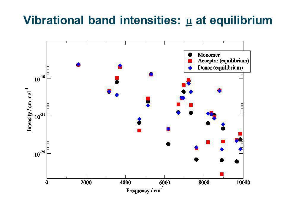 Vibrational band intensities: at R < R eq