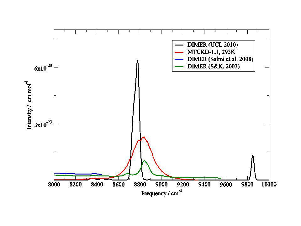 Conclusions Careful treatment of weak monomer spectra essential Preliminary spectra for up to 10,000 cm -1 produced.