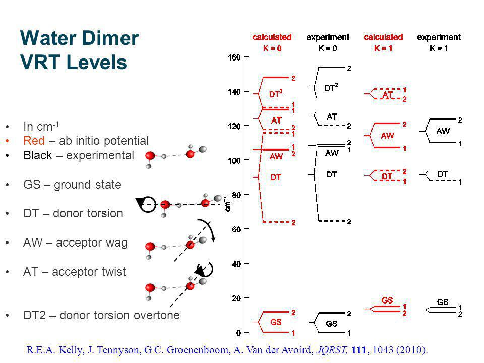 Water Dimer VRT Levels In cm -1 Red – ab initio potential Black – experimental GS – ground state DT – donor torsion AW – acceptor wag AT – acceptor twist DT2 – donor torsion overtone R.E.A.