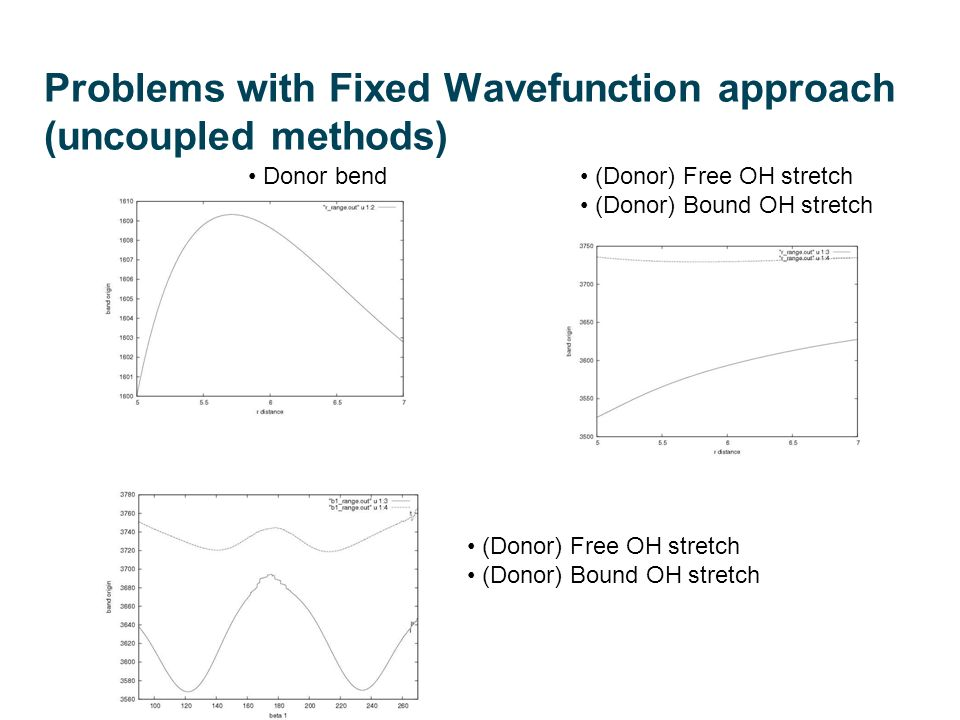 Problems with Fixed Wavefunction approach (uncoupled methods) Donor bend (Donor) Free OH stretch (Donor) Bound OH stretch (Donor) Free OH stretch (Don
