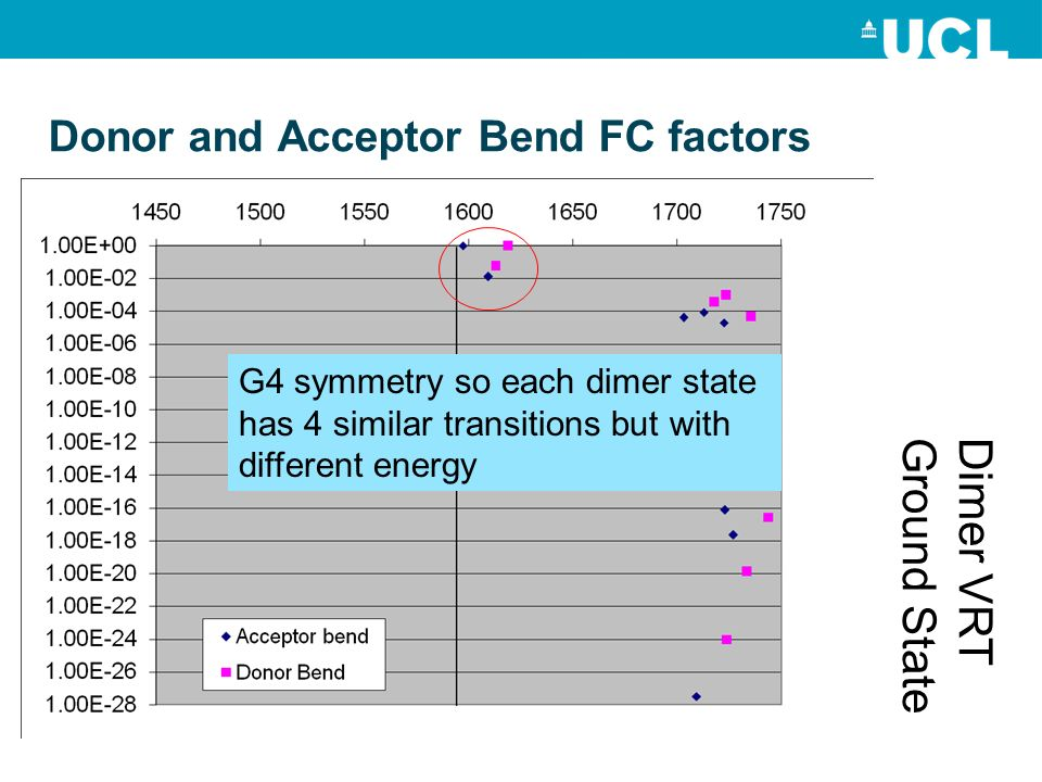 Donor and Acceptor Bend FC factors Dimer VRTGround State G4 symmetry so each dimer state has 4 similar transitions but with different energy