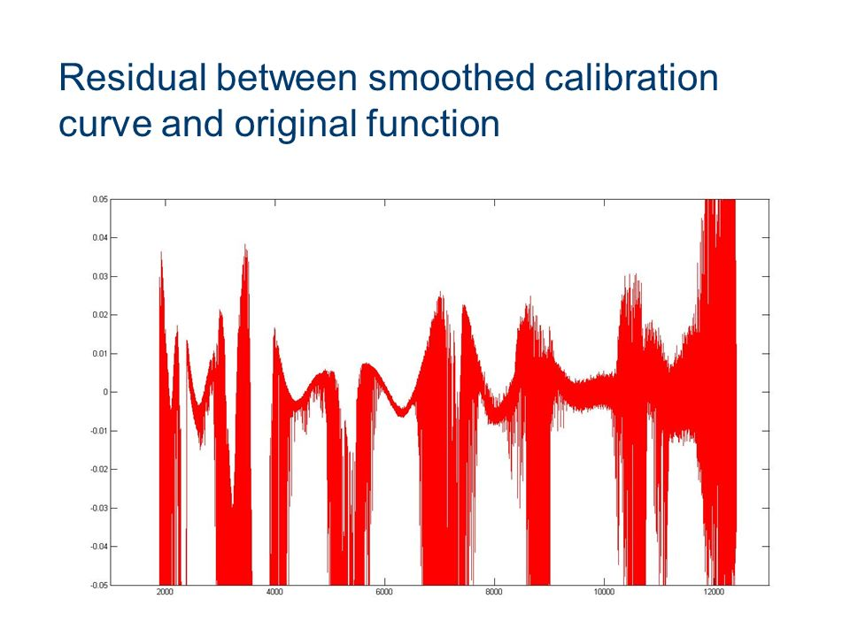 Sunday, 20 April 2014 10 Residual between smoothed calibration curve and original function