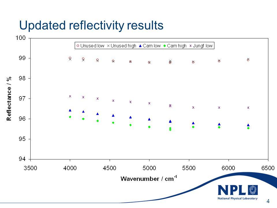 Sunday, 20 April 2014 4 Updated reflectivity results
