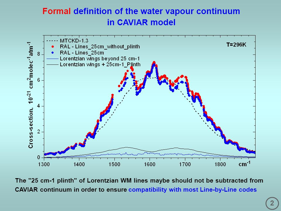 2 Formal definition of the water vapour continuum in CAVIAR model The 25 cm-1 plinth of Lorentzian WM lines maybe should not be subtracted from CAVIAR continuum in order to ensure compatibility with most Line-by-Line codes