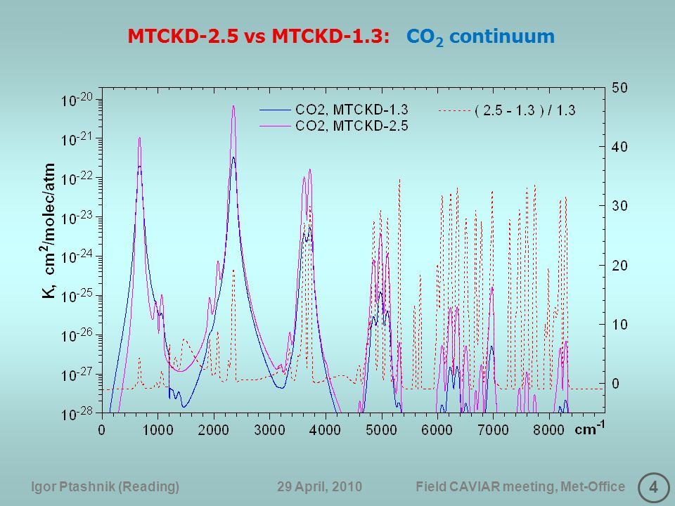 4 Igor Ptashnik (Reading) 29 April, 2010 Field CAVIAR meeting, Met-Office MTCKD-2.5 vs MTCKD-1.3: CO 2 continuum