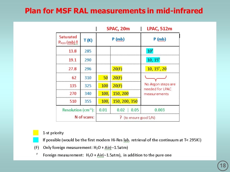 18 Plan for MSF RAL measurements in mid-infrared