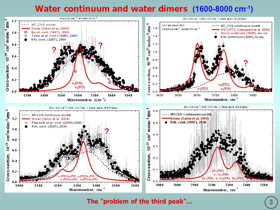 3 Water continuum and water dimers (1600-8000 cm -1 ) The problem of the third peak …