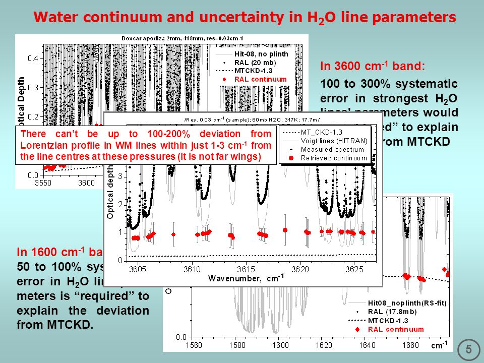 5 Water continuum and uncertainty in H 2 O line parameters In 1600 cm -1 band: 50 to 100% systematic error in H 2 O line para- meters is required to explain the deviation from MTCKD.