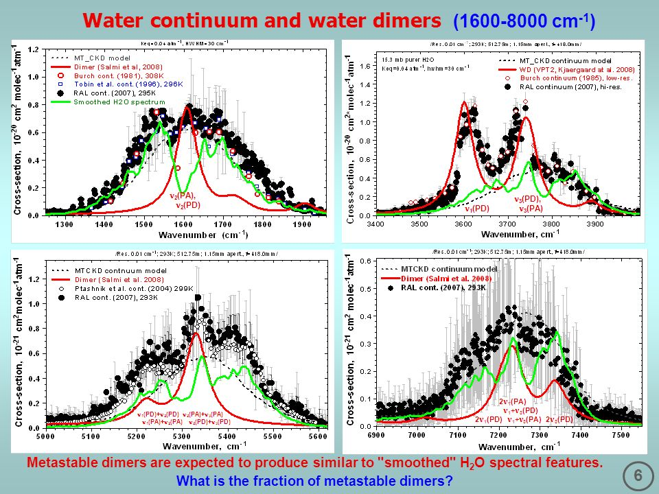 6 Water continuum and water dimers (1600-8000 cm -1 ) Metastable dimers are expected to produce similar to