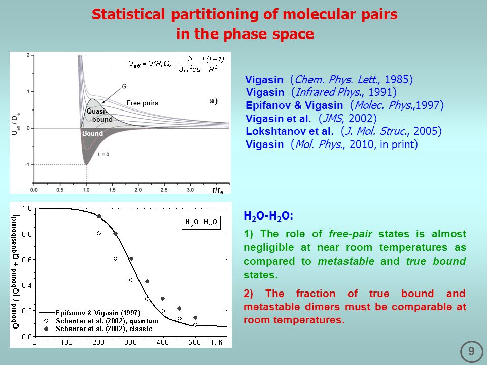 9 Statistical partitioning of molecular pairs in the phase space Vigasin (Chem. Phys. Lett., 1985) Vigasin (Infrared Phys., 1991) Epifanov & Vigasin (