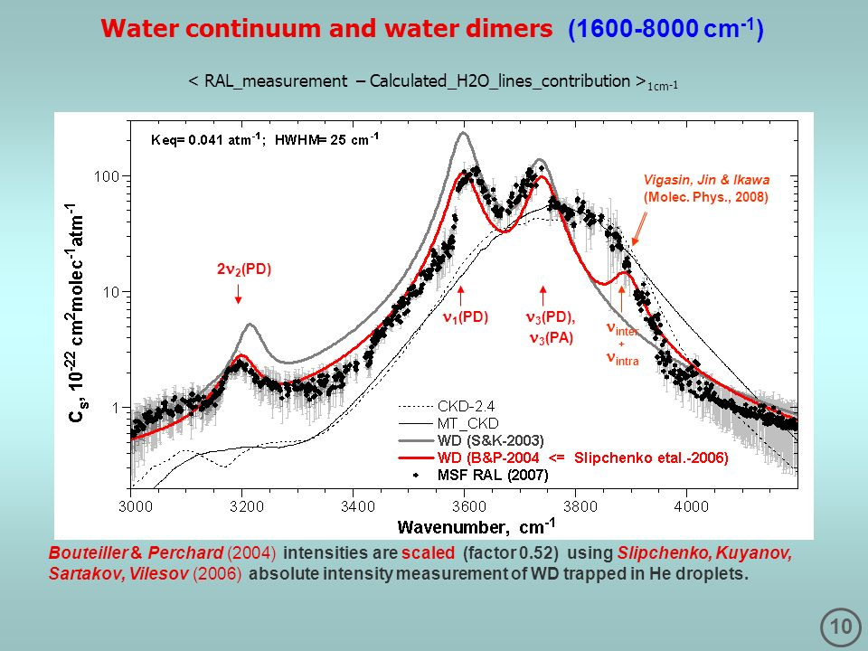 10 Water continuum and water dimers (1600-8000 cm -1 ) 1cm -1 Bouteiller & Perchard (2004) intensities are scaled (factor 0.52) using Slipchenko, Kuya