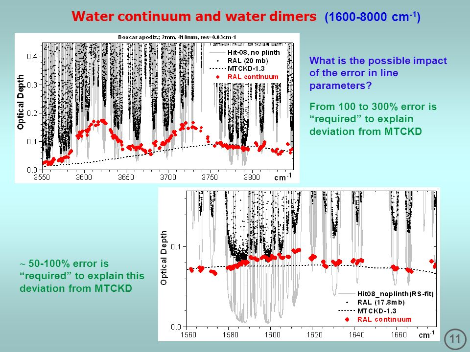11 Water continuum and water dimers (1600-8000 cm -1 ) 50-100% error is required to explain this deviation from MTCKD What is the possible impact of t