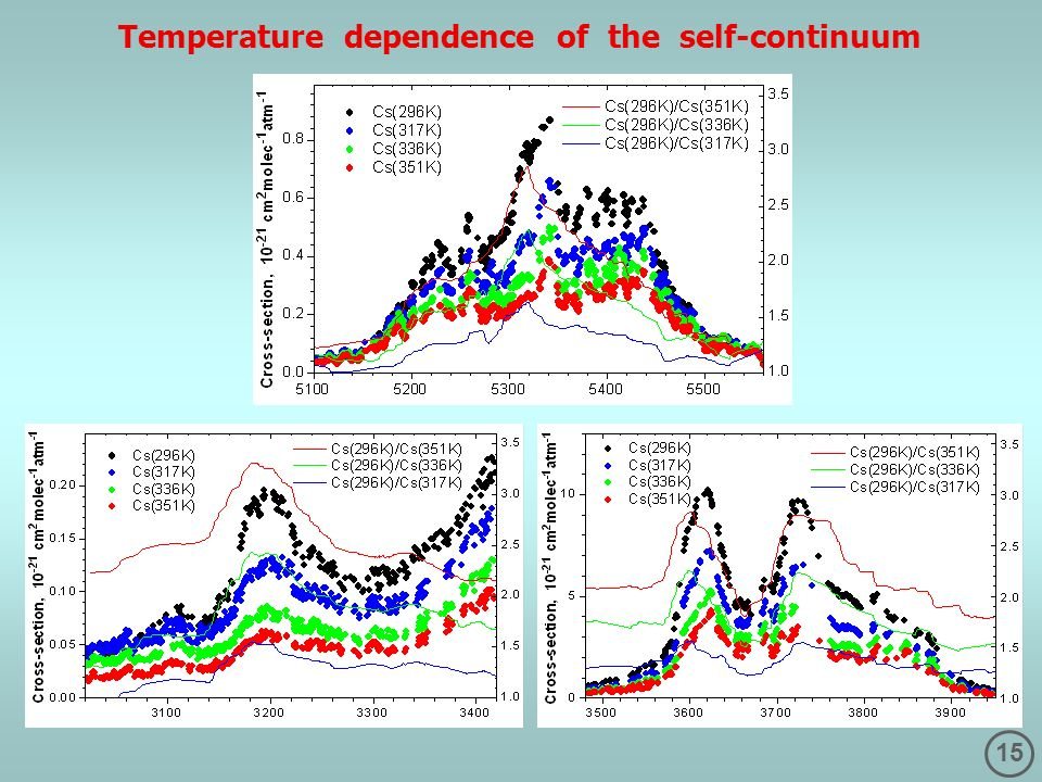 15 Temperature dependence of the self-continuum