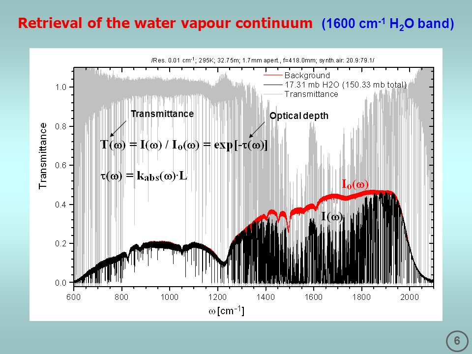 6 Retrieval of the water vapour continuum (1600 cm -1 H 2 O band) Transmittance Optical depth