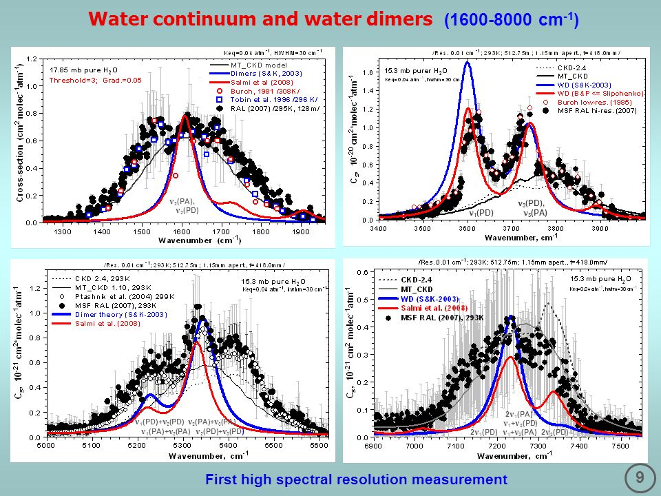 9 Water continuum and water dimers (1600-8000 cm -1 ) 2 (PA), 2 (PD) 3 (PD), 1 (PD) 3 (PA) 1 (PD)+ 2 (PD) 2 (PA)+ 3 (PA) 1 (PA)+ 2 (PA) 2 (PD)+ 3 (PD