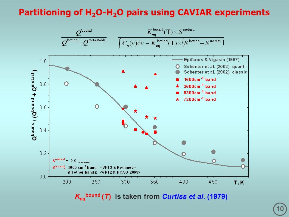10 K eq bound (T) is taken from Curtiss et al. (1979) Partitioning of H 2 O-H 2 O pairs using CAVIAR experiments