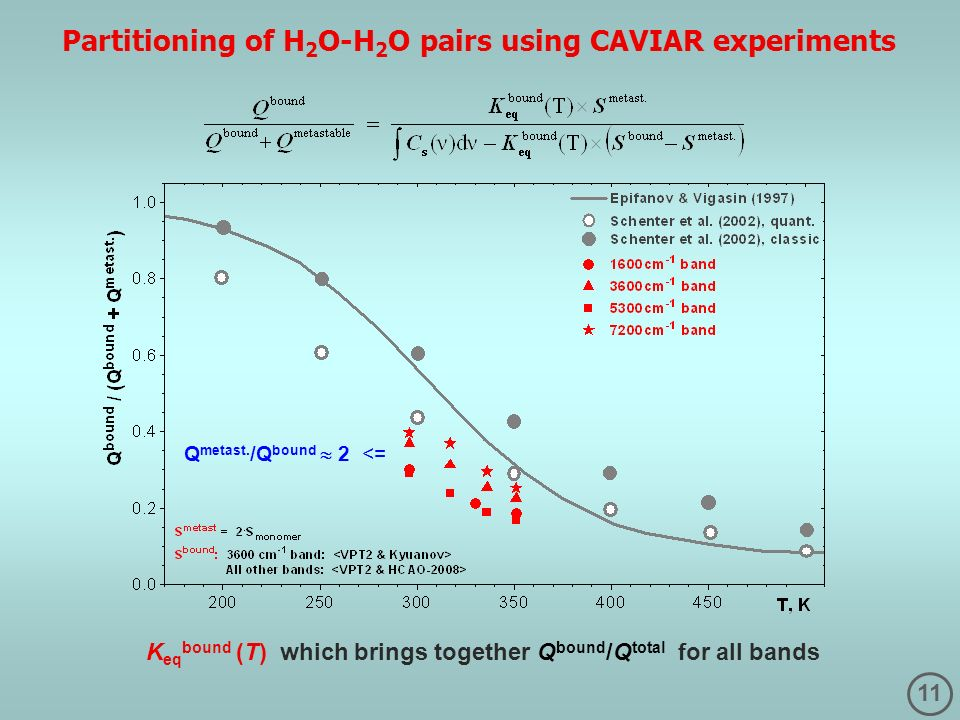 11 K eq bound (T) which brings together Q bound /Q total for all bands Partitioning of H 2 O-H 2 O pairs using CAVIAR experiments Q metast. /Q bound 2