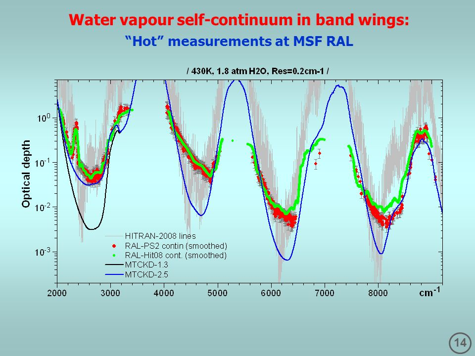 14 Water vapour self-continuum in band wings: Hot measurements at MSF RAL