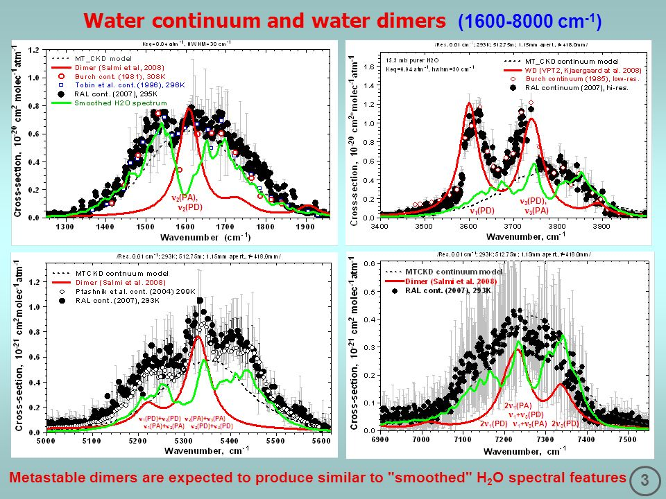 3 Water continuum and water dimers (1600-8000 cm -1 ) Metastable dimers are expected to produce similar to