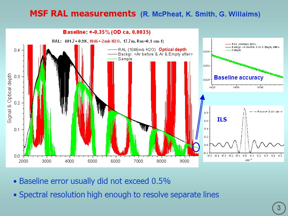 3 MSF RAL measurements (R. McPheat, K. Smith, G. Willaims) Optical depth Baseline error usually did not exceed 0.5% Spectral resolution high enough to