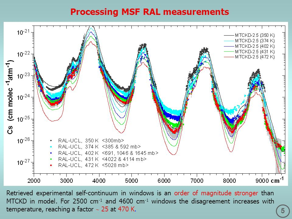 5 Processing MSF RAL measurements Retrieved experimental self-continuum in windows is an order of magnitude stronger than MTCKD in model. For 2500 cm