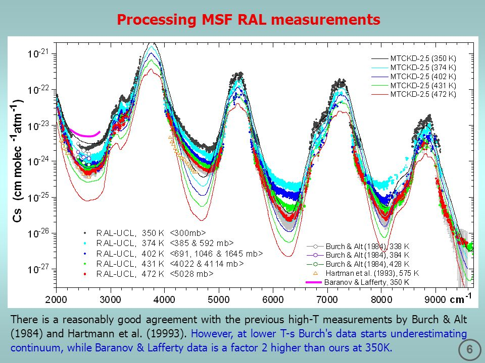 6 There is a reasonably good agreement with the previous high-T measurements by Burch & Alt (1984) and Hartmann et al.
