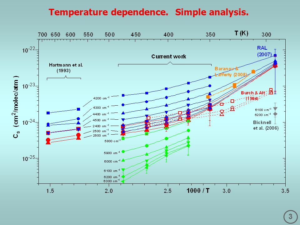 3 Temperature dependence. Simple analysis.