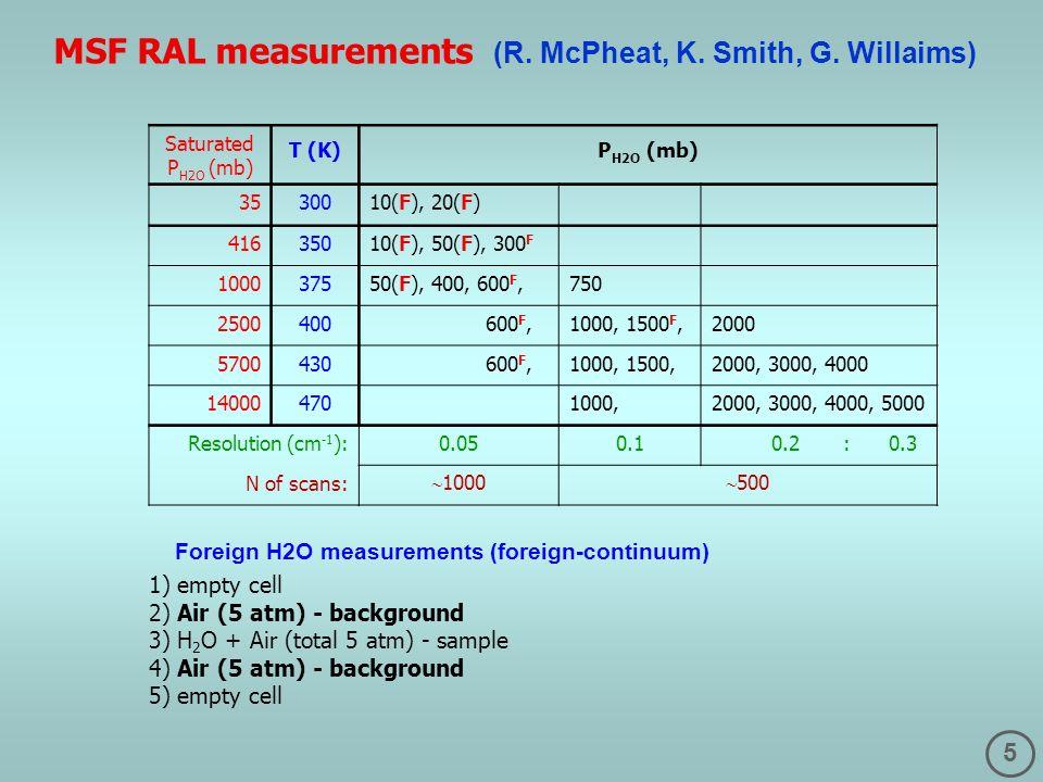 5 Saturated P H2O (mb) T (K)P H2O (mb) 3530010(F), 20(F) 41635010(F), 50(F), 300 F 100037550(F), 400, 600 F,750 2500400 600 F,1000, 1500 F,2000 5700430 600 F,1000, 1500,2000, 3000, 4000 14000470 1000,2000, 3000, 4000, 5000 Resolution (cm -1 ): N of scans: 0.050.1 0.2 : 0.3 1000 500 MSF RAL measurements (R.