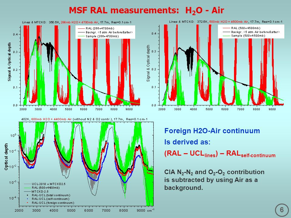 6 MSF RAL measurements: H 2 O - Air Foreign H2O-Air continuum Is derived as: (RAL – UCL lines ) – RAL self-continuum CIA N 2 -N 2 and O 2 -O 2 contribution is subtracted by using Air as a background.