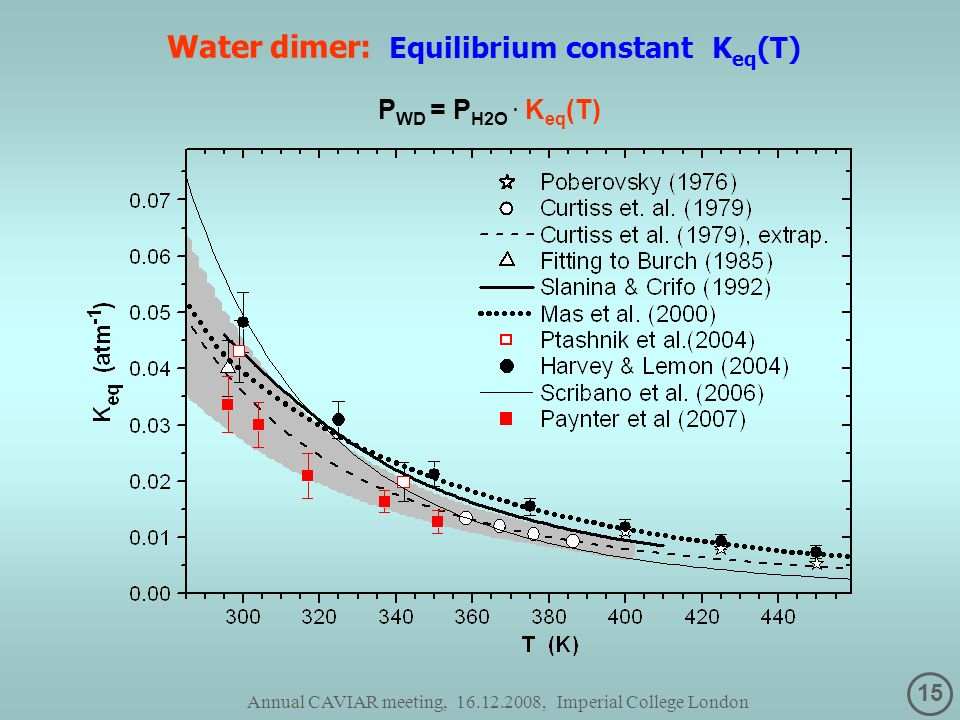 15 Annual CAVIAR meeting, 16.12.2008, Imperial College London Water dimer: Equilibrium constant K eq (T) P WD = P H2O.