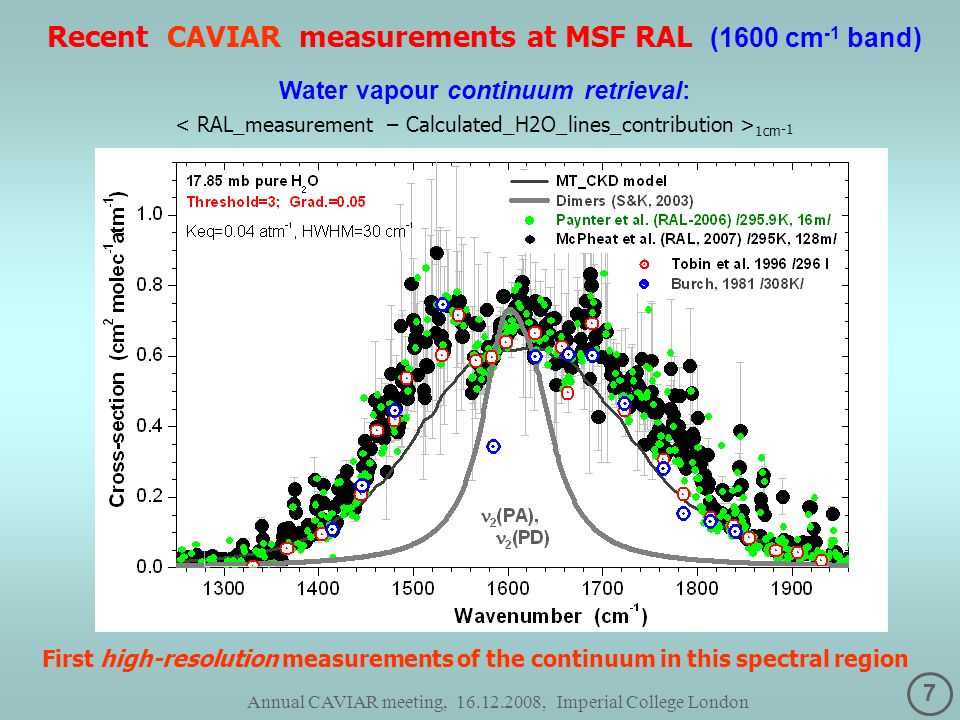 7 Annual CAVIAR meeting, 16.12.2008, Imperial College London Recent CAVIAR measurements at MSF RAL (1600 cm -1 band) Water vapour continuum retrieval: 1cm -1 First high-resolution measurements of the continuum in this spectral region