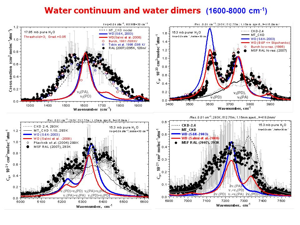 Water continuum and water dimers (1600-8000 cm -1 ) 50-100% error is required to explain this deviation from MTCKD What is the possible impact of the error in line parameters.