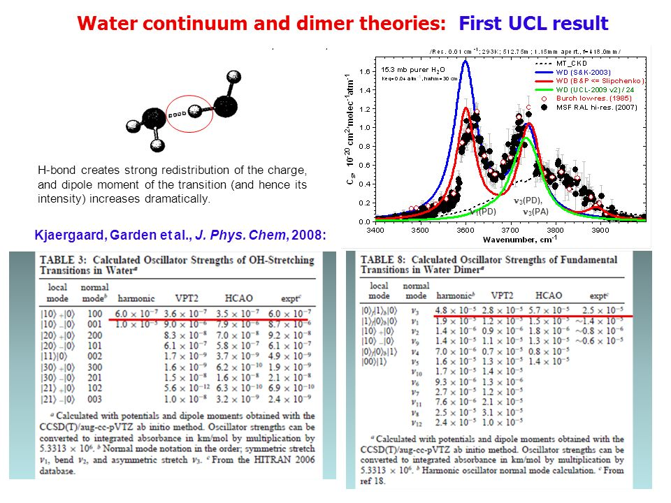 Water continuum and dimer theories: First UCL result 3 (PD), 1 (PD) 3 (PA) 2 ( PA), 2 (PD) 1 (PD)+ 2 (PD) 2 (PA)+ 3 (PA) 1 (PA)+ 2 (PA) 2 (PD)+ 3 (PD