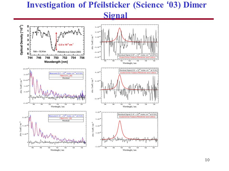 10 Investigation of Pfeilsticker (Science 03) Dimer Signal
