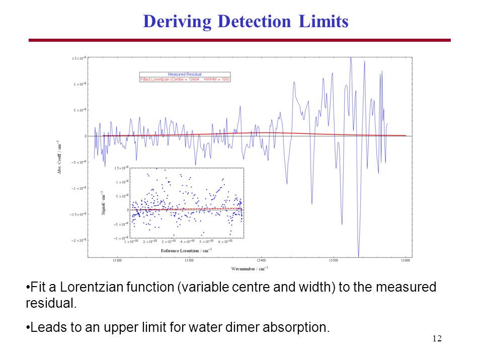 12 Deriving Detection Limits Fit a Lorentzian function (variable centre and width) to the measured residual.