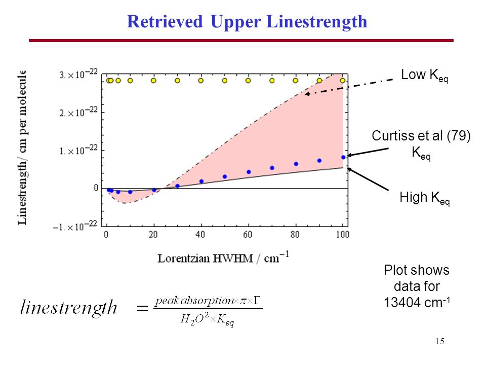 15 Retrieved Upper Linestrength Curtiss et al (79) K eq Low K eq High K eq Plot shows data for 13404 cm -1