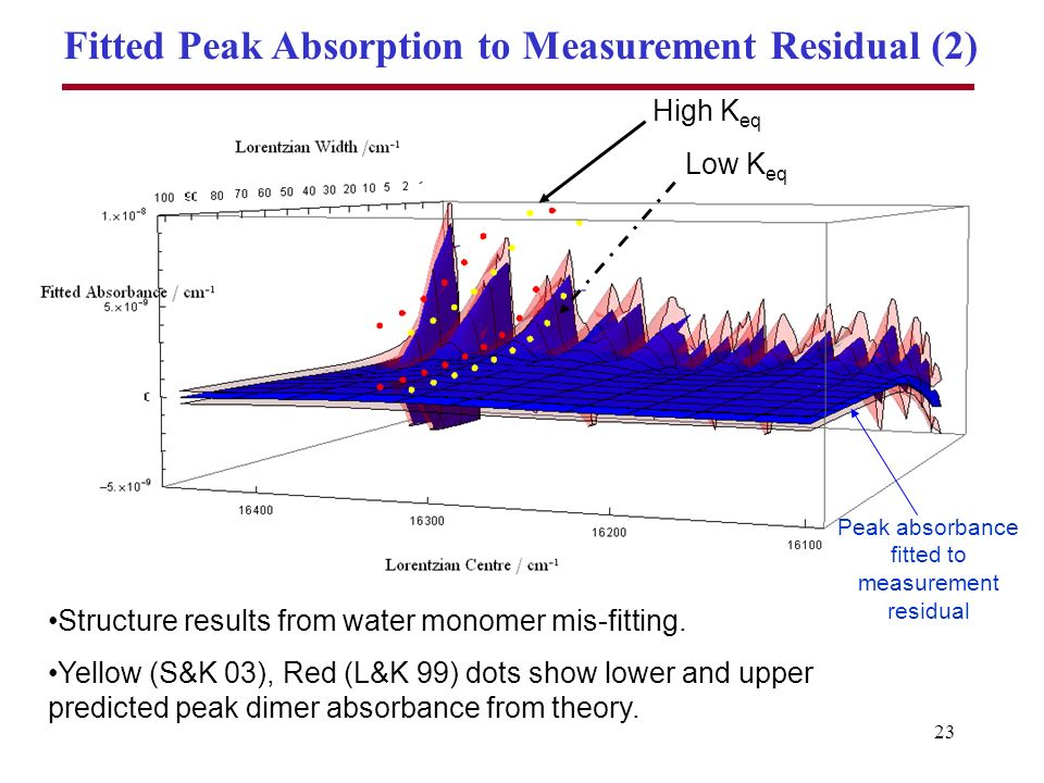 23 Fitted Peak Absorption to Measurement Residual (2) Structure results from water monomer mis-fitting.
