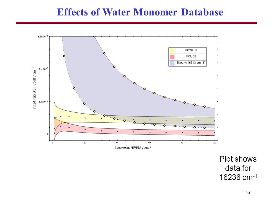 26 Effects of Water Monomer Database Plot shows data for 16236 cm -1