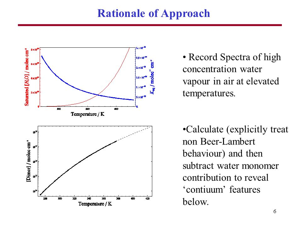 6 Rationale of Approach Record Spectra of high concentration water vapour in air at elevated temperatures.