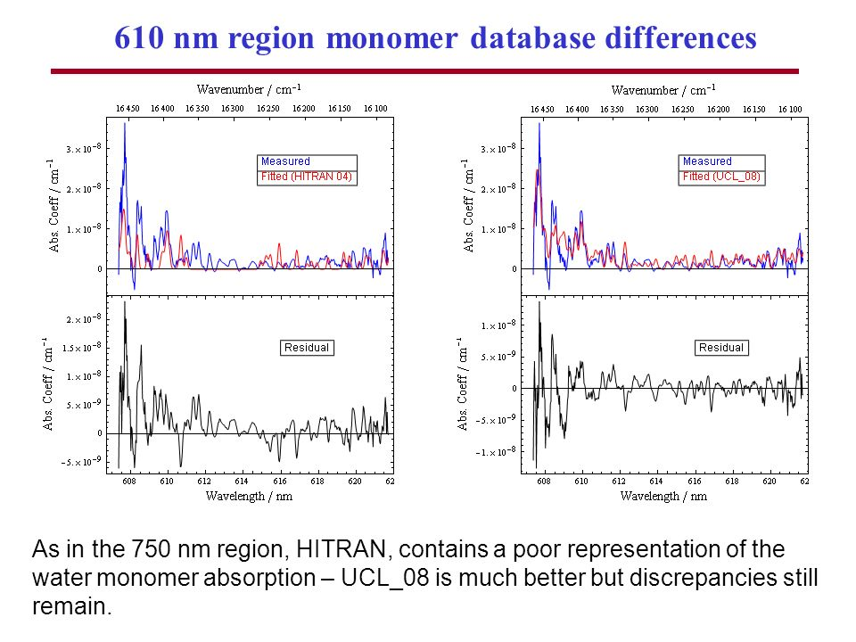 As in the 750 nm region, HITRAN, contains a poor representation of the water monomer absorption – UCL_08 is much better but discrepancies still remain.